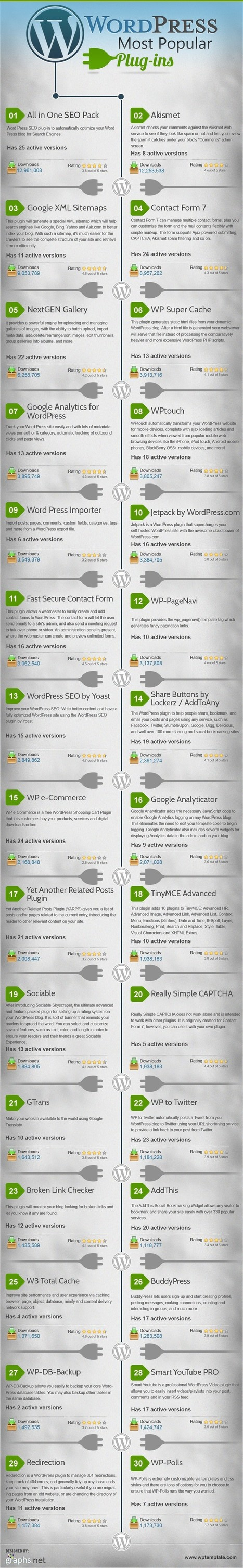 Top 30 Best & Most Popular WordPress Plugins - Infographics | Viral Classified News | Scoop.it