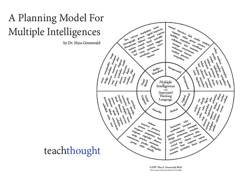 A Teacher Planning Model For Multiple Intelligences | Higher Education and more... | Scoop.it
