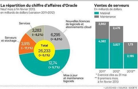 """Oracle tente de se relancer sur le marché des serveurs - Les Échos   On est """"Computing""""   Scoop.it"""