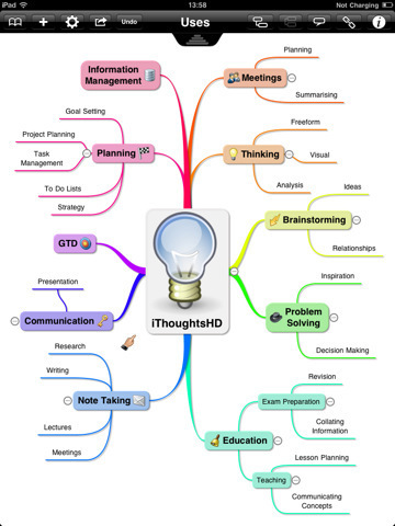 iThoughtsHD (mindmapping) for iPad | Digital Presentations in Education | Scoop.it