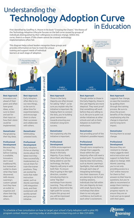 Differentiating Professional Development - Tech Adoption Curve in Education | LU Open and Online Communities | Scoop.it