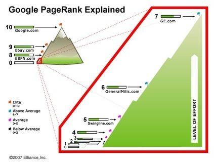 Référencement : analysez votre concurrence en 5... | Search Engine Optimization | Scoop.it