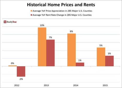 Buy-or-Rent Analysis Shows Buying More Affordable Than Renting in 66 Percent of Markets | The American Dream | Scoop.it