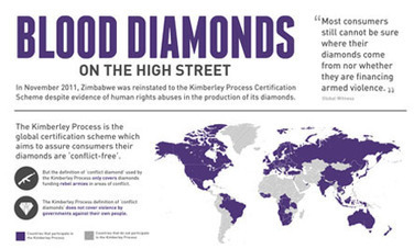Are You Aiding Conflict Diamonds? [Infographic] | Year 13 Geography Blood diamonds | Scoop.it