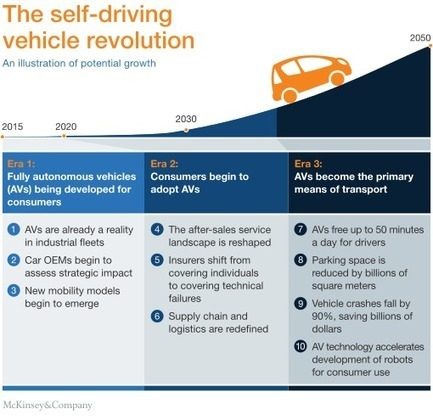 Ten ways autonomous driving could redefine the automotive world | McKinsey & Company | Future Trends and Advances In Education and Technology | Scoop.it
