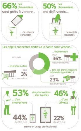 Premier Baromètre du Pharmacien Connecté | L'e-santé | Scoop.it