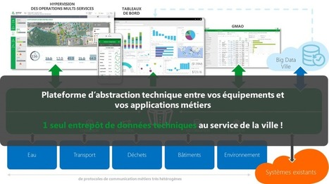 Wonderware au coeur du concept de Smart Cities | Le blog de FACTORY systemes | M2M INDUSTRIEL | Scoop.it