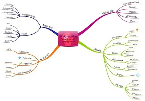 Le mindmapping | Cartes mentales | Scoop.it