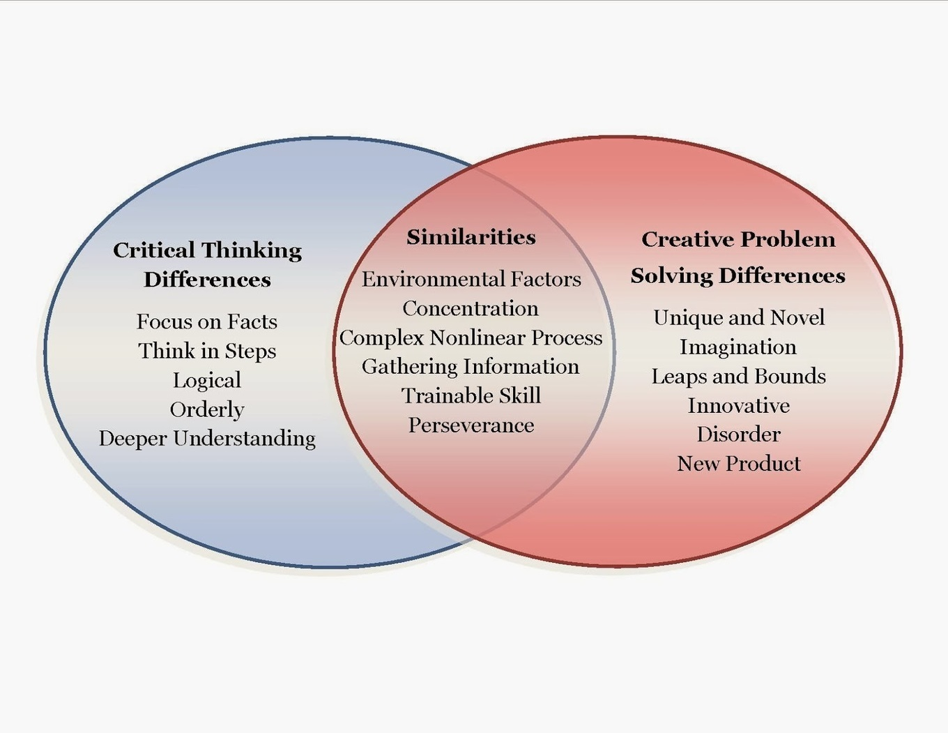 critical thinking vs problem solving Problem solving vs critical thinking - professional essays at competitive prices available here will make your education into pleasure diversify the way you deal with.