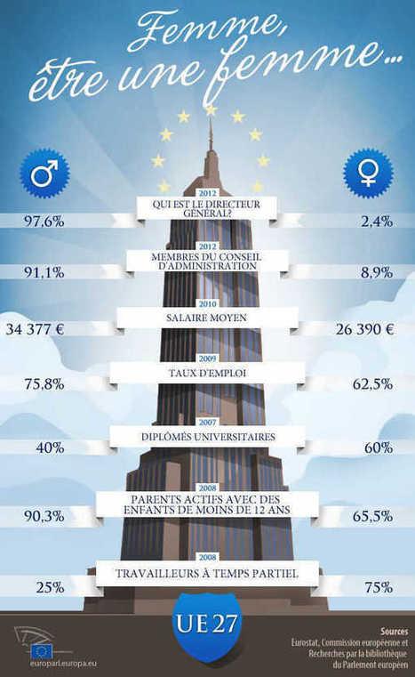 Être une femme, premier facteur de discrimination au travail en France   Responsabilité Sociale de l'Entreprise - France   Scoop.it