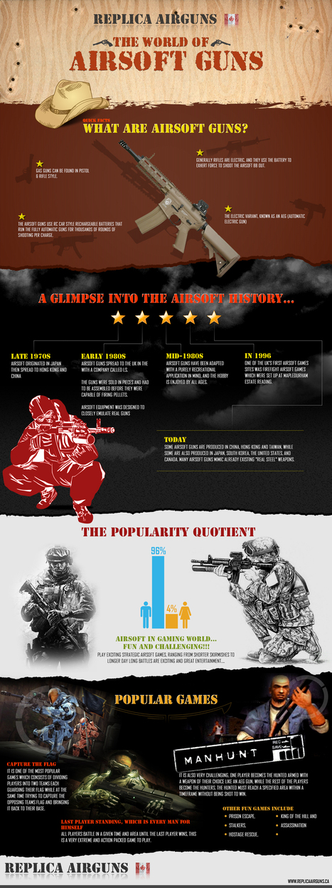 The World of Airsoft Guns Infographics - ReplicaAirguns.ca | Replica Airguns Canada Stores. | Scoop.it