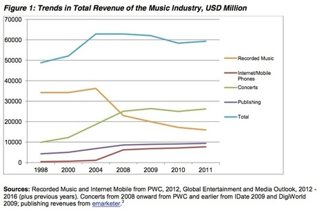 Comment l'Internet a redistribué les cartes de l'industrie musicale ... | Music marketing | Scoop.it