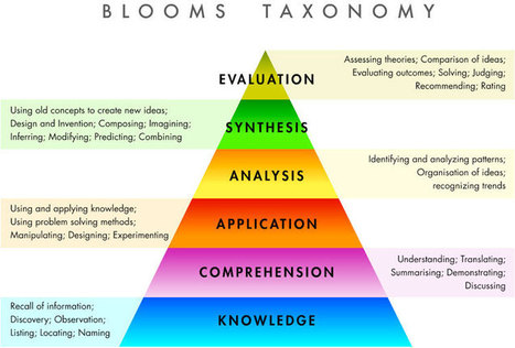 How Serious Games Fit With Blooms Taxonomy | DesigningDigitally.com | 21st Century Teaching & Learning Resources | Scoop.it