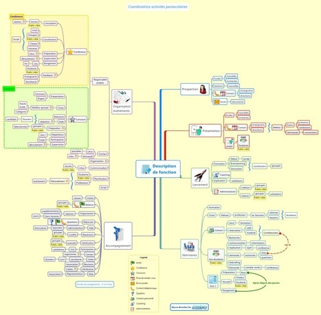 Comment gérer  la quantité  d'informations d'une mindmap ? | Time to Learn | Scoop.it