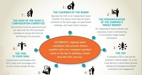 Board of Directors Infographic: Do You Have a High-Impact Board of Directors? | OpenView Labs | Talented HR | Scoop.it