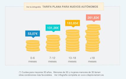 Cómo darse de alta en autónomos con la tarifa plana | Emplé@te 2.0 | Scoop.it