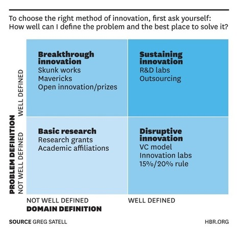 Before You Innovate, Ask the Right Questions | digitalNow | Scoop.it