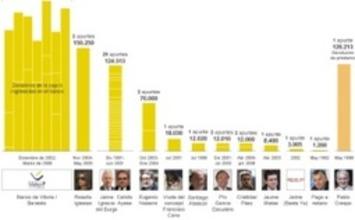 El juez constata la financiación ilegal del PP y el pago de ... - El País.com (España) | Partido Popular, una visión crítica | Scoop.it