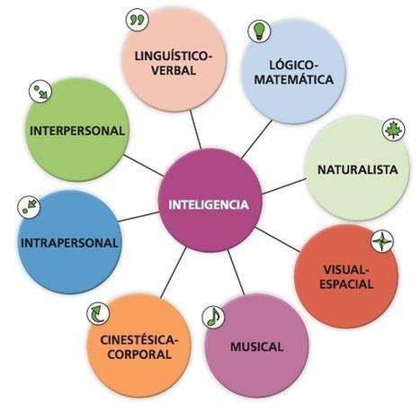 Caja de herramientas para trabajar las Inteligencias Múltiples | non formal education: There's life beyond the classroom!! | Scoop.it