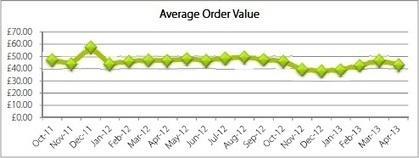 Pourquoi le panier moyen de l'e-commerce ne cesse de baisser | Business | Scoop.it
