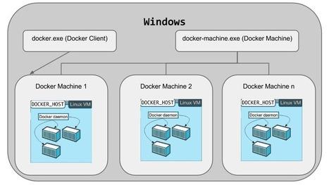 Explorons la Beta de Docker for Windows! | Docker (French) | Scoop.it