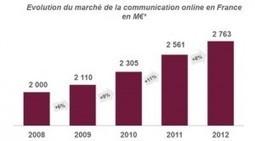 Les dépenses publicitaires en ligne dépassent celles de la presse quotidienne | Communication Digital x Media | Scoop.it