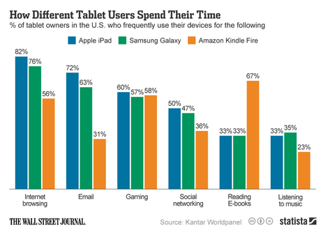 How Different Tablet Users Spend Their Time - SiteProNews | Digital-News on Scoop.it today | Scoop.it