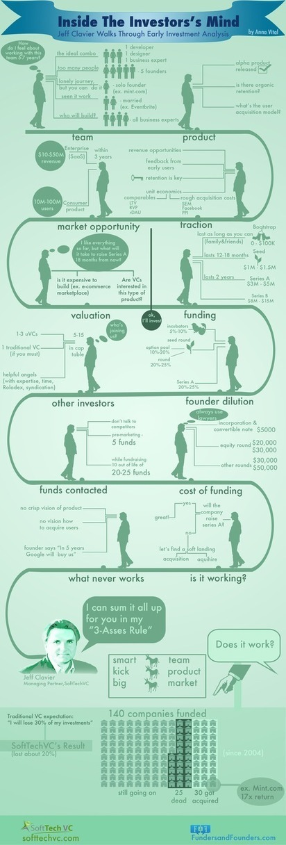 Inside the Investor's Mind [Infographic] | How to set up a Consulting Services Business | Scoop.it