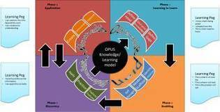 OPUS a new information and learning model | Developing effective online research skills | Scoop.it