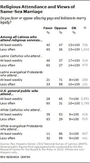 Latinos Religion and Campaign 2012:Catholics Favor Obama, Evangelicals Divided - Pew Forum on Religion & Public Life | The 2012 POTUS Election | Scoop.it