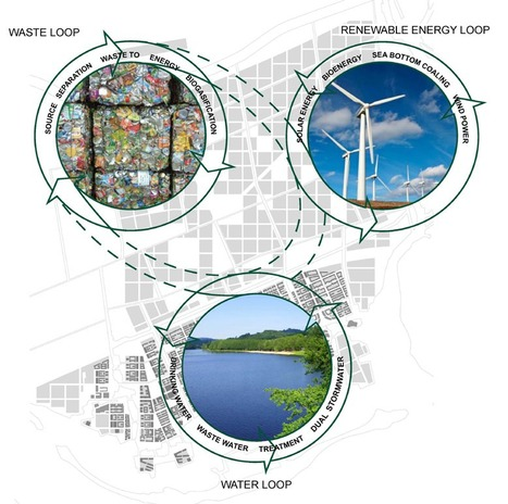 Visualizing Sustainable Urbanization | green infographics | Scoop.it