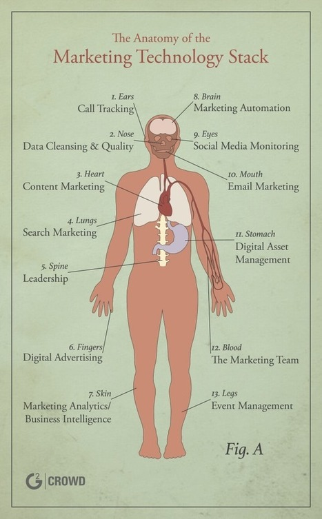 Anatomy of a Marketing Tech Stack - G2 | 21st Century Public Relations | Scoop.it
