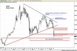 Trader Dan's Market Views: #Gold Chart and thoughts | Gold and What Moves it. | Scoop.it