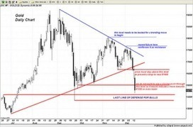 #TraderDan Market Views: Gold Chart and thoughts | Commodities, Resource and Freedom | Scoop.it