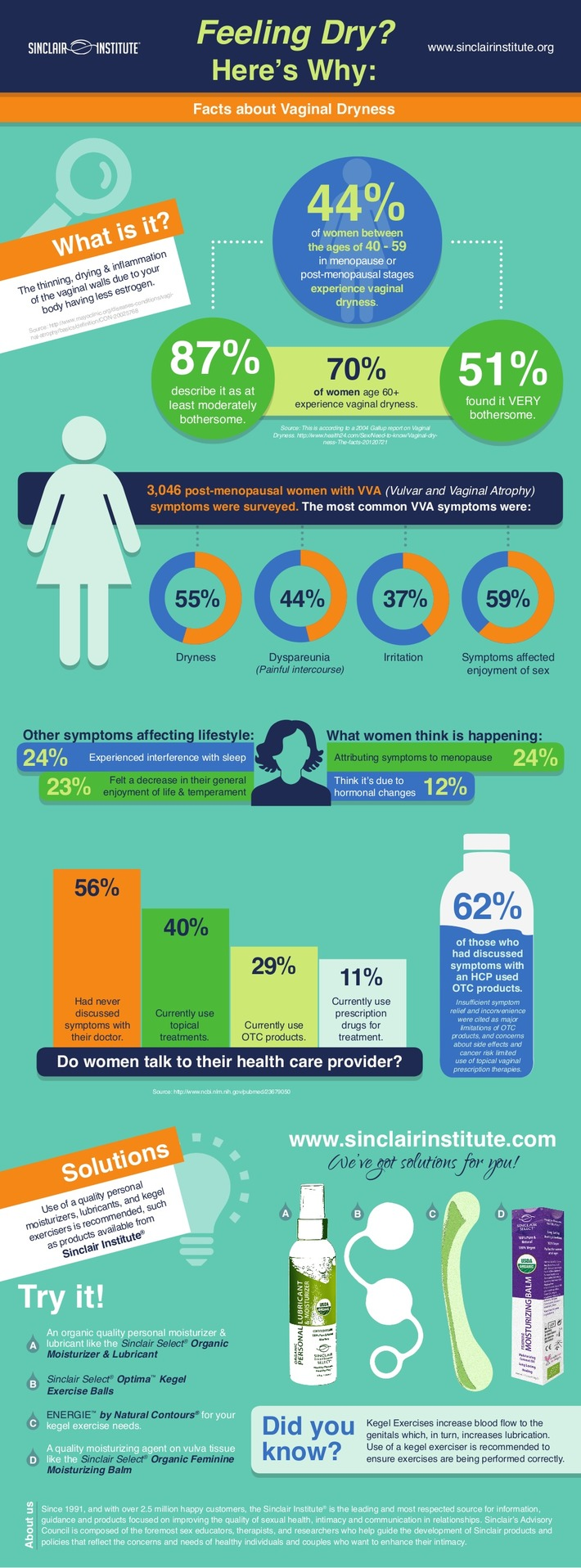 {INFOGRAPHIC} Feeling Dry? Here's Why: Information on Vaginal Dryness | Sinclair Institute | Let's Get Sex Positive | Scoop.it