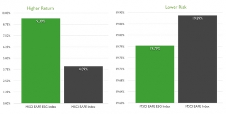 Socially Responsible Investing With ETFs | ETF.com | Inversión Socialmente Responsable (ISR) | Socially Responsible Investing (SRI) | Scoop.it