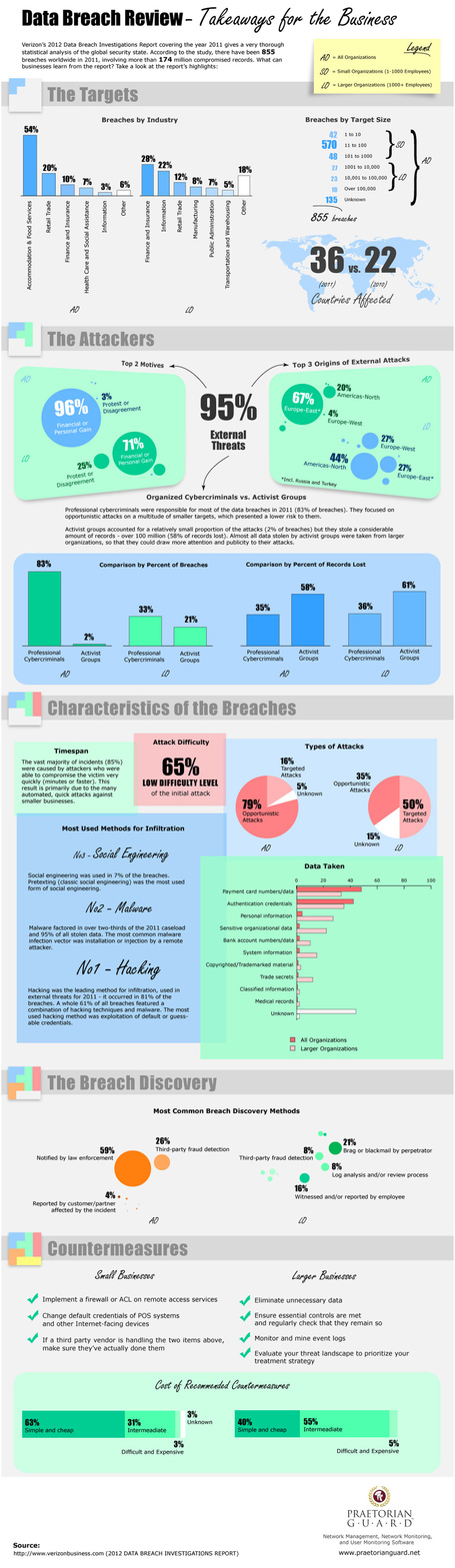 INFOGRAPHIC: : Data Breach Review | CloudTweaks | digitalassetman | Scoop.it
