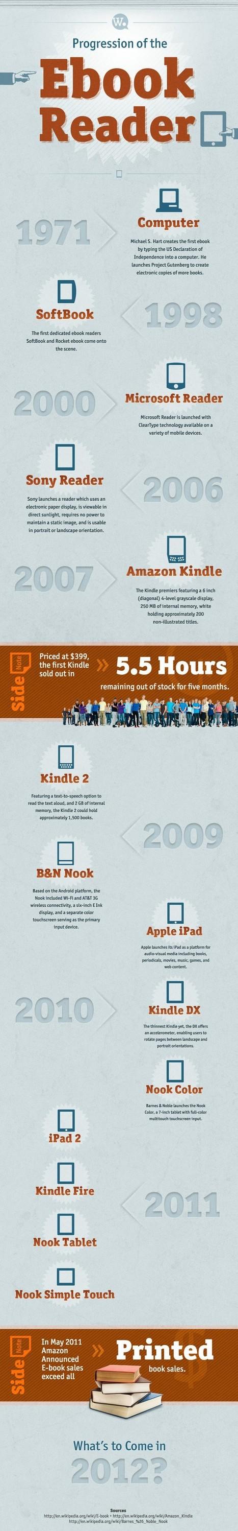 Η ιστορία των ηλεκτρονικών αναγνωστών - και των tablet PC (infographic) | iEduc | Scoop.it