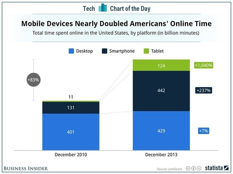 Smartphones and tablets have drastically increased the time we spend online | Online Mobile and Videos | Scoop.it