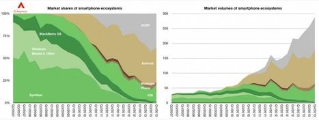 Impressionnant, l'évolution des écosystèmes mobiles en 7 ans | QRiousCODE | Scoop.it