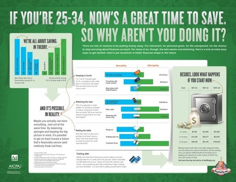 Daily Infographic | A New Infographic Every Day | Prionomy | Scoop.it
