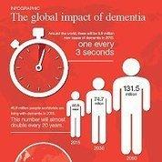 Cada 3,2 segundos se detecta un nuevo caso de demencia – Informe Impacto Global de la Demencia, 2015 | psicología | Scoop.it