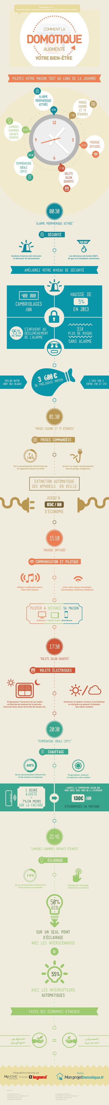 [infographie] Une journée type pour comprendre tous les enjeux de la domotique au quotidien   Veille technologique   Scoop.it