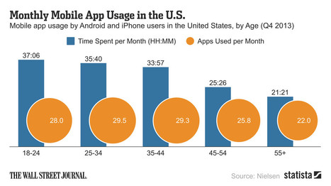 Data Point: It Looks Like 30 Is the Ceiling for How Many Apps People Use - Digits - WSJ | java | Scoop.it