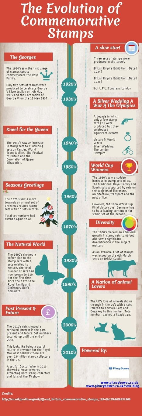 The Evolution of Commemorative Stamps | Royal Mail | Scoop.it