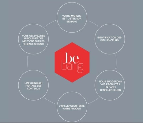 Be Bang, la startup qui redéfinie les relations entre blogueurs et marques de luxe | MY DIGITAL LUXURY GALAXY | MARKETING, MERCHANDISING, | Scoop.it