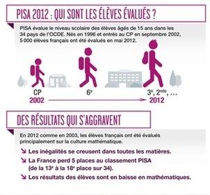Le Fil du BBF | Bulletin des bibliothèques de France | Objectif concours | Scoop.it