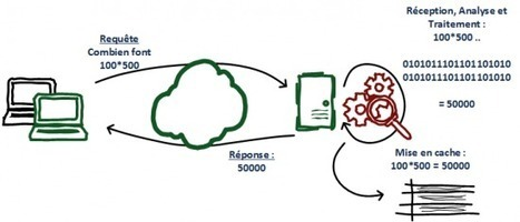 Qu'est ce que le cache ? | IT-Connect | Au fil du Web | Scoop.it