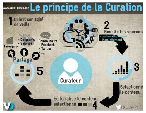 Le principe de la curation en une infographie   Nothin' but Net   Scoop.it