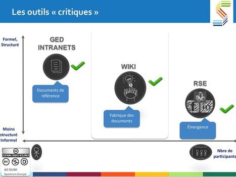 Le Réseau Social d'Entreprise et les autres outils collaboratifs | réseau entreprise | Scoop.it